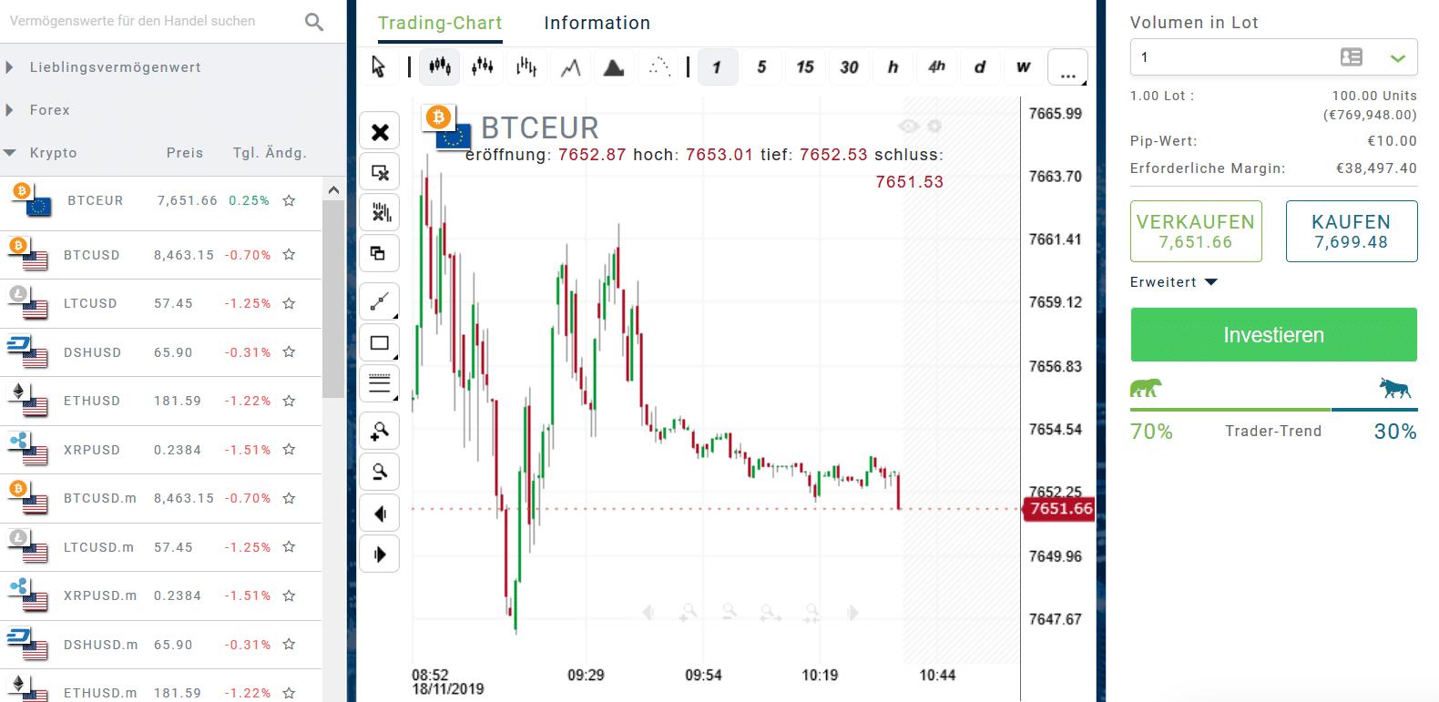 Bitcoin-System-Erfahrungen